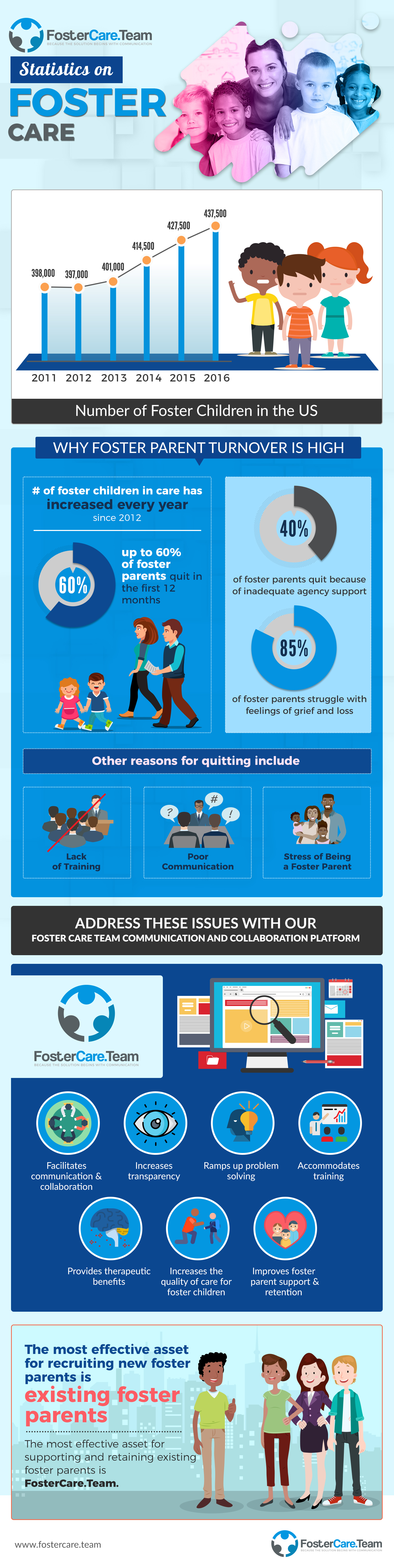 Foster care infographic