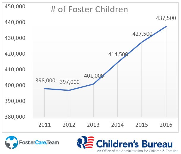 number for foster children in US foster care